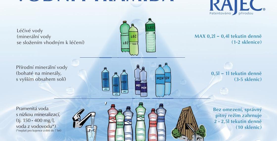rajec pitní režim